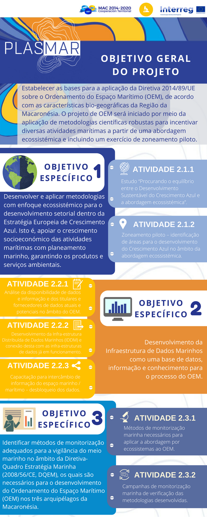 Infografía PLASMAR Portugués